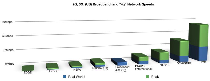 "LTE, HSDPA, DC-HSDPA: Explain this alphbet soup of ""4G"" to"